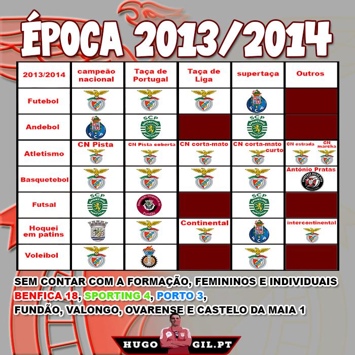 Resultados época 2013/2014
