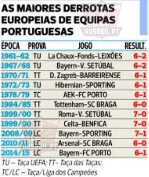 As maiores derrotas das equipas portuguesas