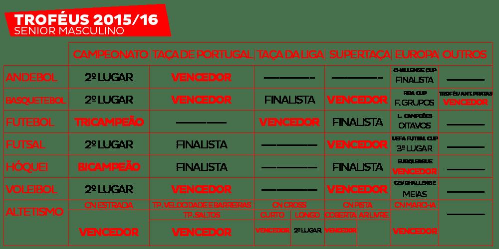 Neste quadro apenas é contabilizado os troféus. Finalista e 2º , 3º lugar, meias finais, fase de grupos não contam