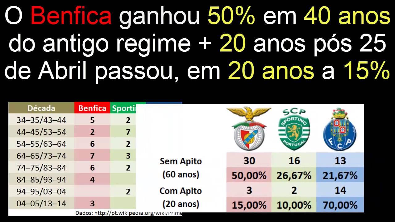 SL Benfica clube do regime? ( video de explicação )